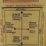 mediativermittwoch_riemann-thomann-modell