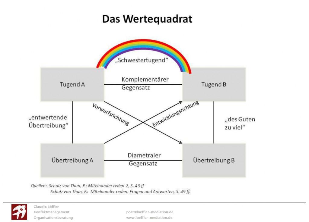 Mediativer Mittwoch_Wertequadrat_Modell