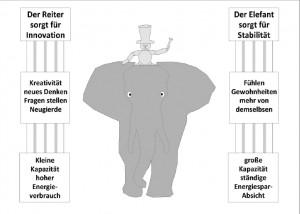 Gefühls-Management mit Elefant und Reiter